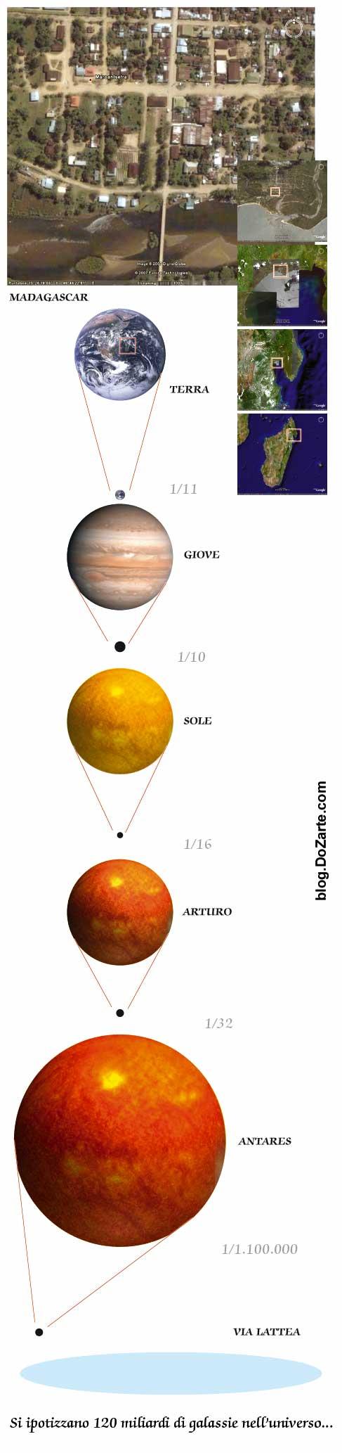 Le dimensioni nell'universo