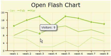 Flash Chart Component